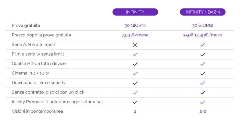 infinity tv dazn abbonamento